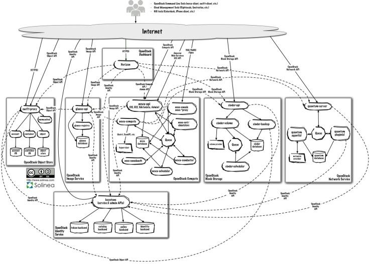 OpenStack Grizzly Logical Architecture