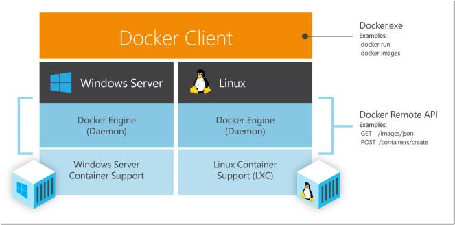 DockerWithWindowsSrvAndLinux_thumb