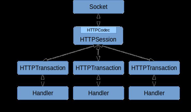 CoreProxygenArchitecture