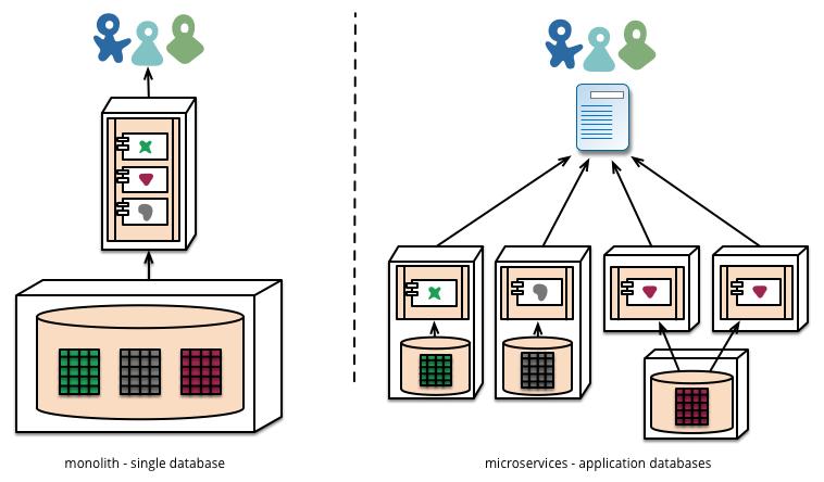 decentralised-data