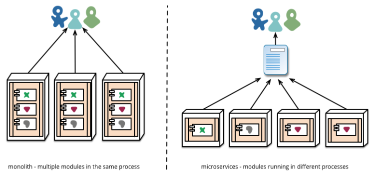 micro-deployment