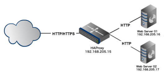 haproxy_example_setup