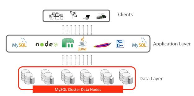 MySQL-Cluster-Architecture