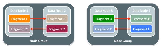 MySQL-Cluster-Partitioning