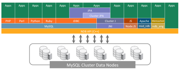 NoSQL-Access-to-MySQL-Cluster-data