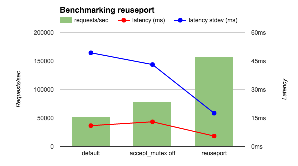 reuseport-benchmark