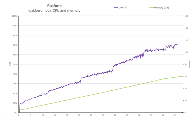 ejabberd_platform-1-1024x640